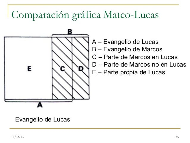 Comparación gráfica Mateo-Lucas                       A – Evangelio de Lucas                       B – Evangelio de Marcos...