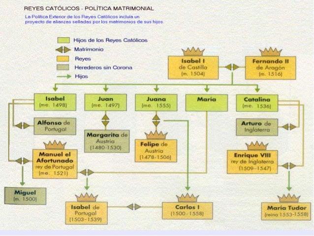 Los inicios de la edad moderna en espa a for Politica exterior de espana