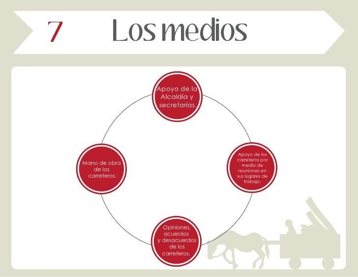 7            Los medios                   Apoyo de la                    Alcaldía y                    secretarías.       ...