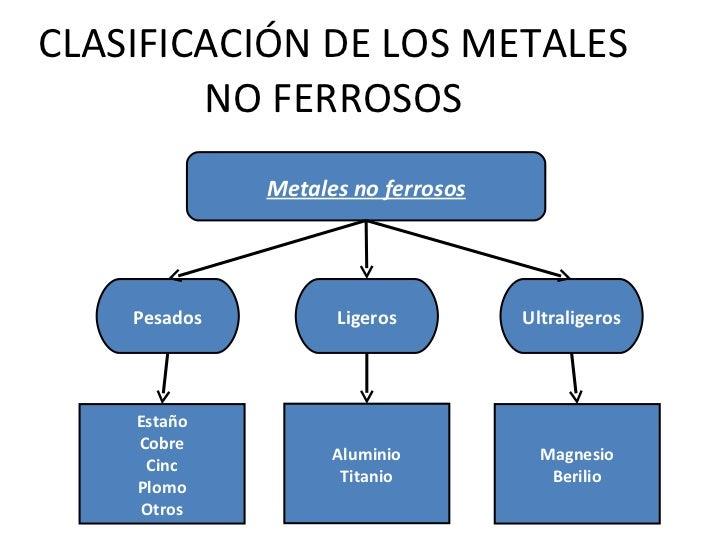 tabla periodica metales no ferrosos choice image periodic table tabla periodica metales ferrosos y no ferrosos - Tabla Periodica Metales No Ferrosos
