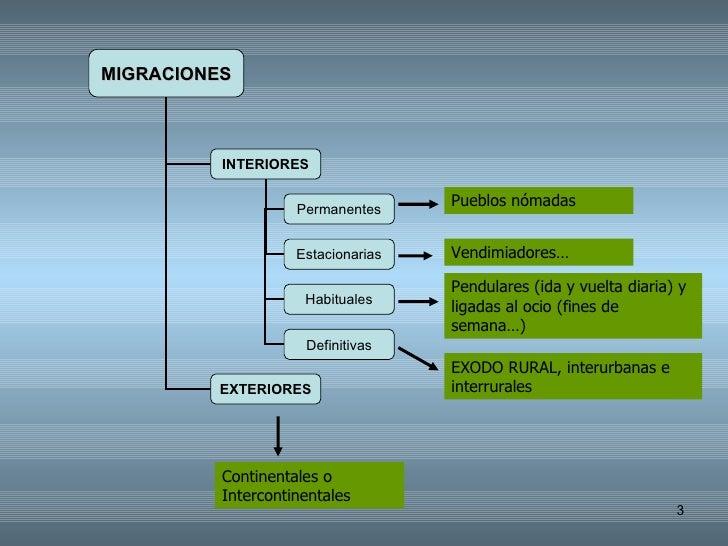 Los Movimientos Migratorios Slide 3