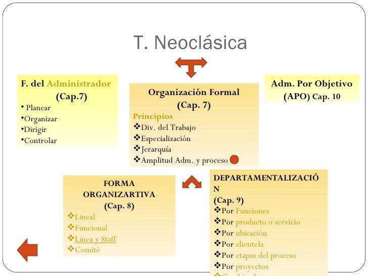 T. NeoclásicaF. del Administrador                                       Adm. Por Objetivo        (Cap.7)              Orga...