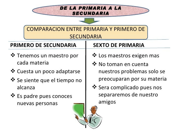 <ul><li>PRIMERO DE SECUNDARIA </li></ul><ul><li>Tenemos un maestro por cada materia </li></ul><ul><li>Cuesta un poco adapt...