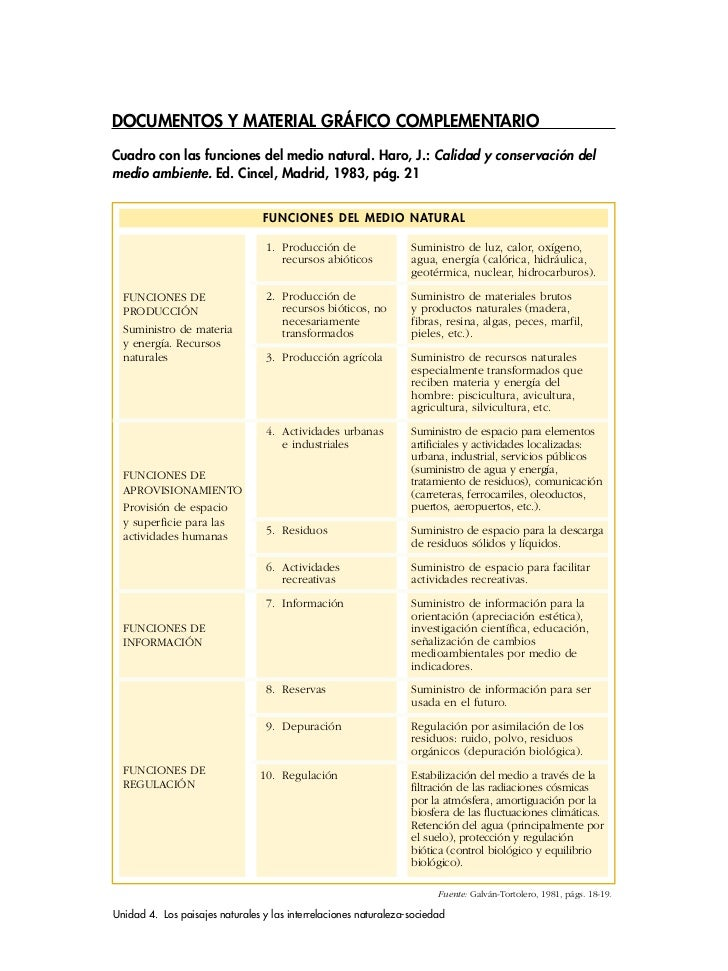 DOCUMENTOS Y MATERIAL GRÁFICO COMPLEMENTARIOCuadro con las funciones del medio natural. Haro, J.: Calidad y conservación d...