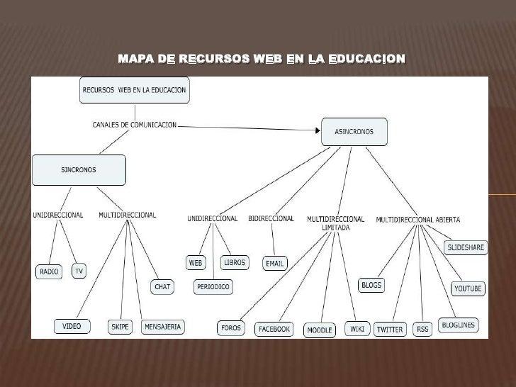 MAPA DE RECURSOS WEB EN LA EDUCACION