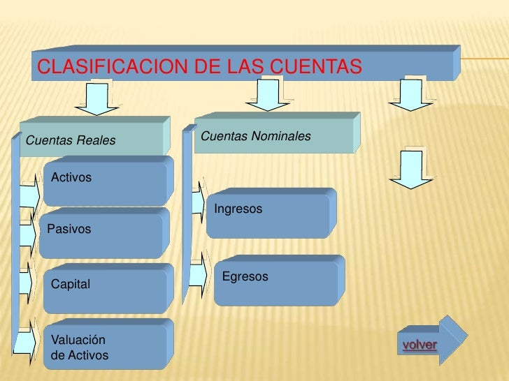 LIBROS PRINCIPALES DE LA  CONTABILIDAD                                                                          Libros deL...