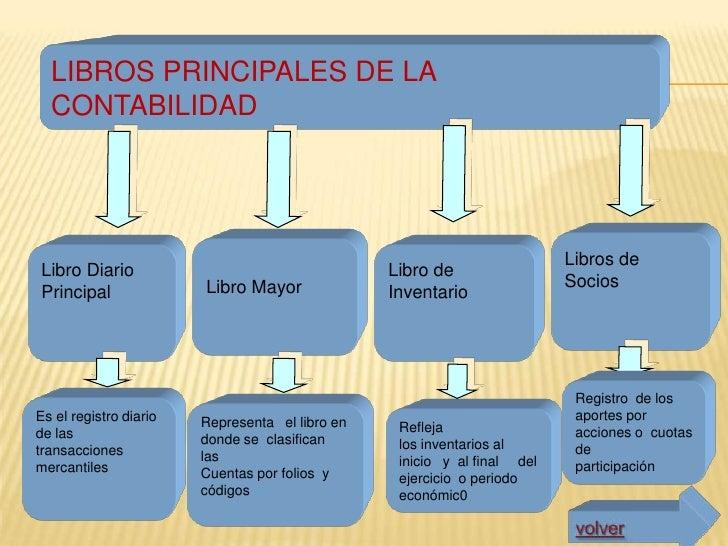 ESTADOS FINANCIEROS PRINCIPALES Estado de                      Balance                    Estado de              Flujo Res...