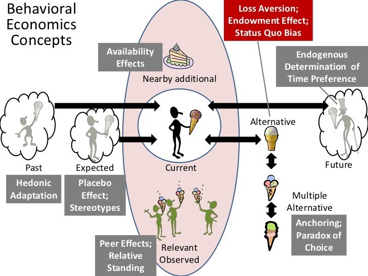 Loss Aversion & Endowment Effect