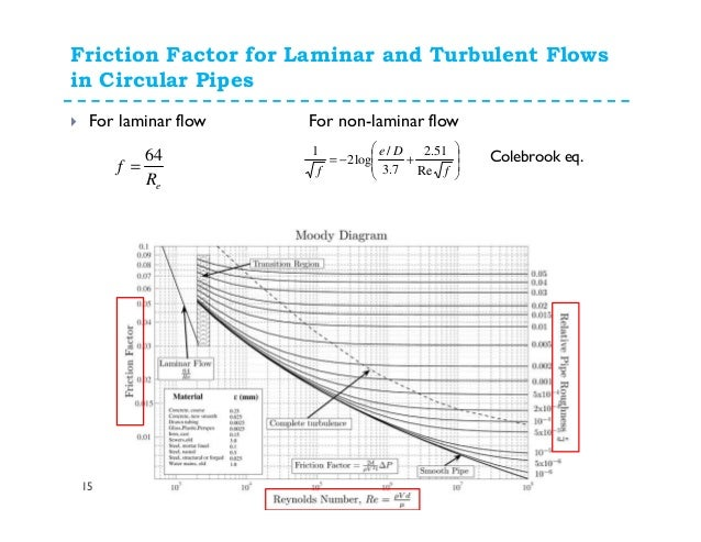 fluid friction in a smooth bore pipe Pipes and pipe sizing as a smooth surface will interact with the fluid in a different way than a rough surface • selecting the appropriate pipe size (nominal bore) for a particular application is based on accurately identifying pressure and flowrate.