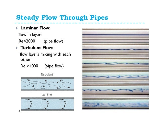 fluid dynamics flow in closed conduits Measurement of fluid flow in closed conduits - ultrasonic meters for gas part 2: meters for industrial applications buy na barton investigation of the installation effects on ultrasonic flow meters and evaluation of computational fluid dynamics prediction methods north sea flow.