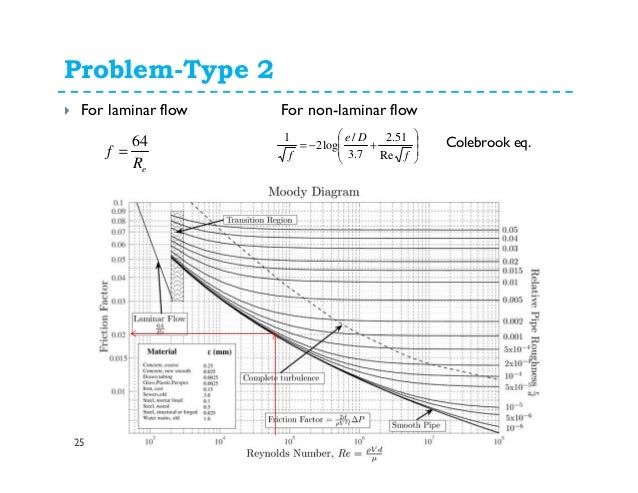 Moody diagram problems complete wiring diagrams fluid mechanicslosses in pipes dynamics of viscous flows rh slideshare net moody diagram excel moody diagram ccuart Images
