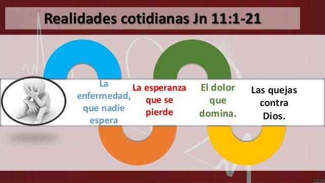 Realidades cotidianas Jn 11:1-21 La esperanza que se pierde La enfermedad, que nadie espera Las quejas contra Dios. El dol...