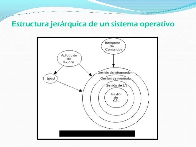 Elementos Software de un Sistema Operativo 1. Núcleo o Kernel 2. Programas de Aplicación