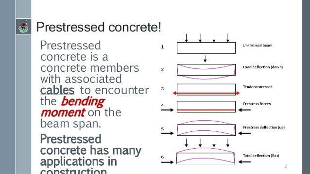 Loss of pre stress in pre-stressed concrete  Slide 2