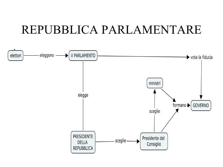 Lo stato for Repubblica parlamentare italiana
