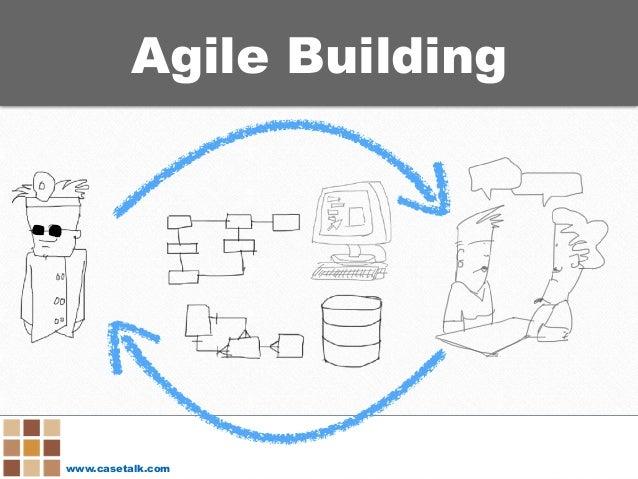www.casetalk.com Agile Building