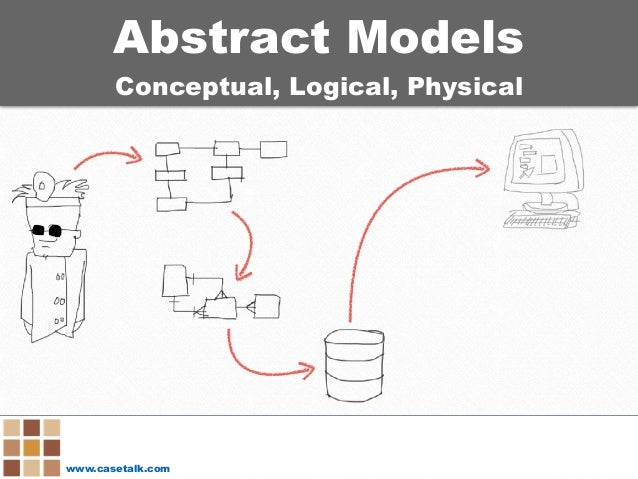 www.casetalk.com Abstract Models Conceptual, Logical, Physical