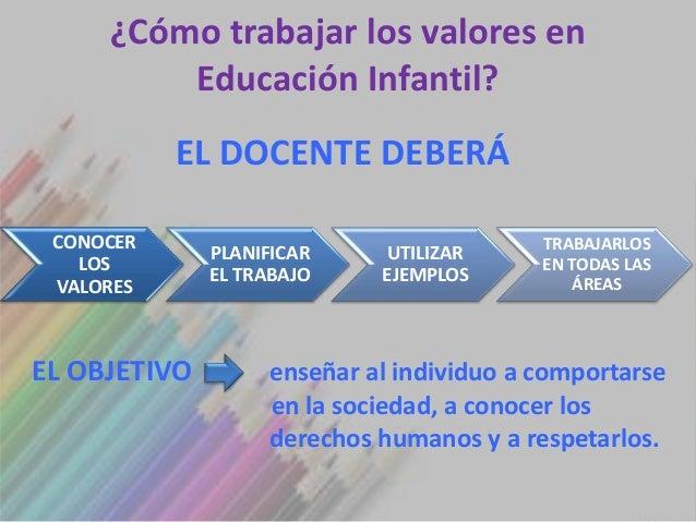 ¿Cómo trabajar los valores en         Educación Infantil?           EL DOCENTE DEBERÁ CONOCER                             ...