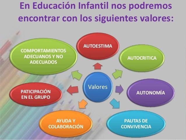 En Educación Infantil nos podremosencontrar con los siguientes valores:                          AUTOESTIMACOMPORTAMIENTOS...