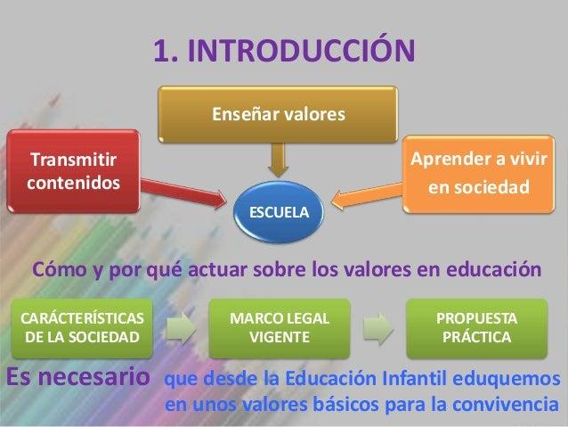 1. INTRODUCCIÓN                        Enseñar valores Transmitir                                  Aprender a vivir conten...