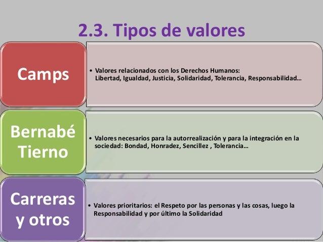 2.3. Tipos de valoresCamps       • Valores relacionados con los Derechos Humanos:              Libertad, Igualdad, Justici...