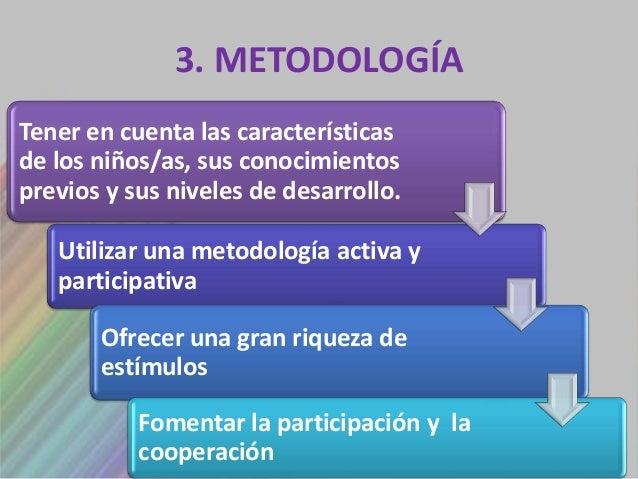 3. METODOLOGÍATener en cuenta las característicasde los niños/as, sus conocimientosprevios y sus niveles de desarrollo.   ...