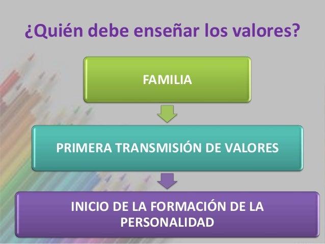 ¿Quién debe enseñar los valores?               FAMILIA   PRIMERA TRANSMISIÓN DE VALORES     INICIO DE LA FORMACIÓN DE LA  ...