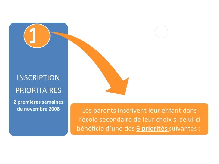 1 INSCRIPTION PRIORITAIRES 2 premières semaines de novembre 2008 Les parents inscrivent leur enfant dans l'école secondair...