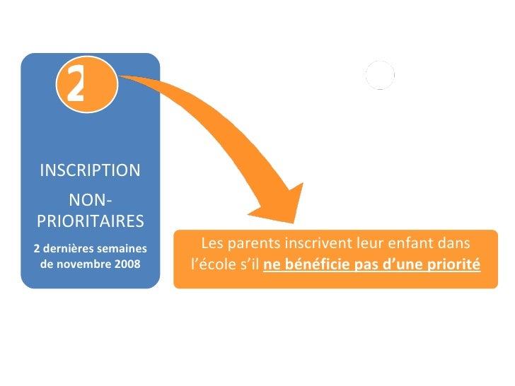 2 INSCRIPTION NON-PRIORITAIRES 2 dernières semaines de novembre 2008 Les parents inscrivent leur enfant dans l'école s'il ...