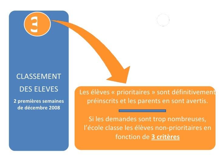 3 CLASSEMENT DES ELEVES 2 premières semaines de décembre 2008 Les élèves «prioritaires» sont définitivement préinscrits ...