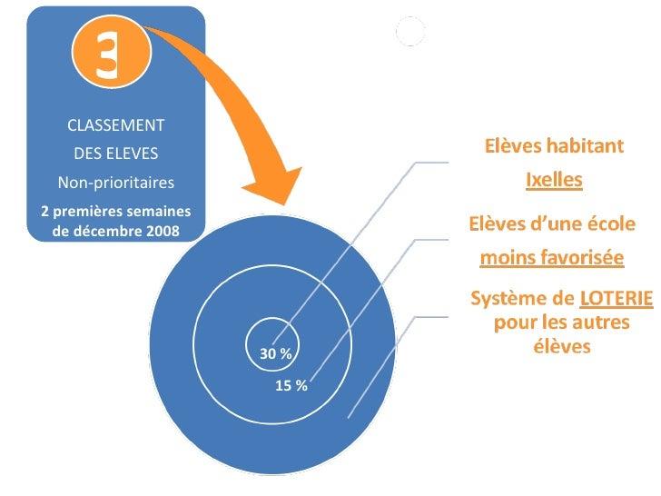 3 30 % 15 % CLASSEMENT DES ELEVES Non-prioritaires 2 premières semaines de décembre 2008