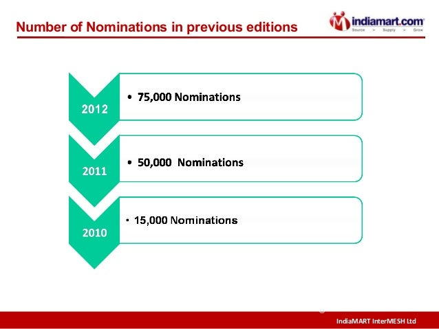 IndiaMART InterMESH Ltd © Number of Nominations in previous editions