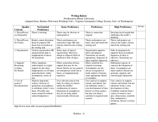 Assessment rubrics for ethical assignment