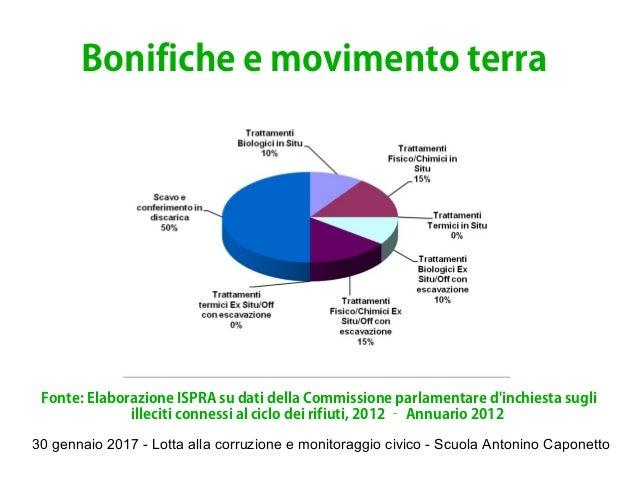 30 gennaio 2017 - Lotta alla corruzione e monitoraggio civico - Scuola Antonino Caponetto Bonifiche e movimento terra Font...