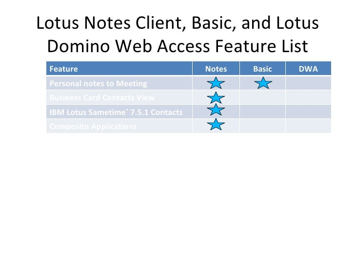 lotus notes database templates - ibm lotus notes clients differences