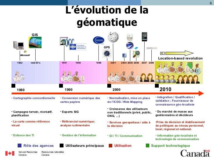 L'évolution de la géomatique <ul><li>Cartographie conventionnelle </li></ul><ul><li>Campagne terrain, récréatif, planifica...