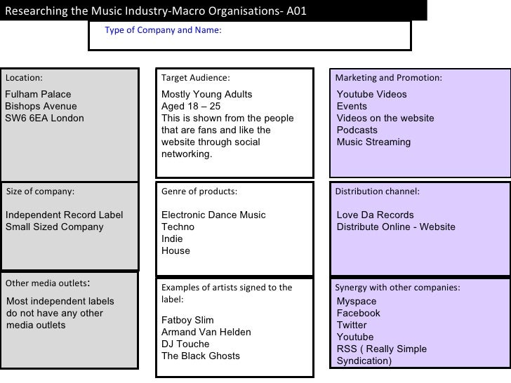 Type of Company and Name: Other media outlets : Location: Size of company: Researching the Music Industry-Macro Organ...