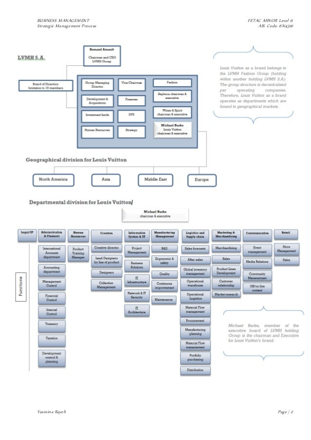 lvmh structure