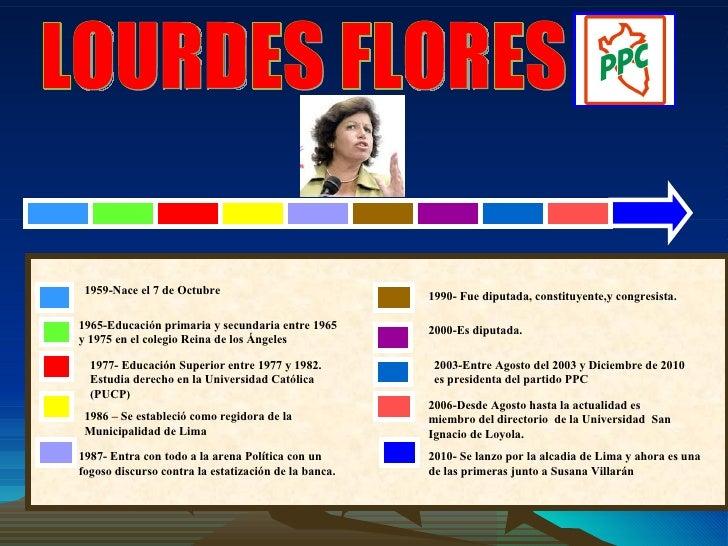 LOURDES FLORES 1959-Nace el 7 de Octubre 1965-Educación primaria y secundaria entre 1965 y 1975 en el colegio Reina de los...
