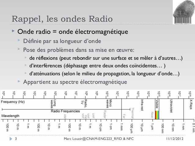 Louzir,marc rfid & nfc vague3-v3 Slide 3