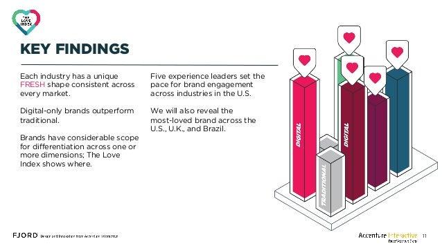 The Love Index