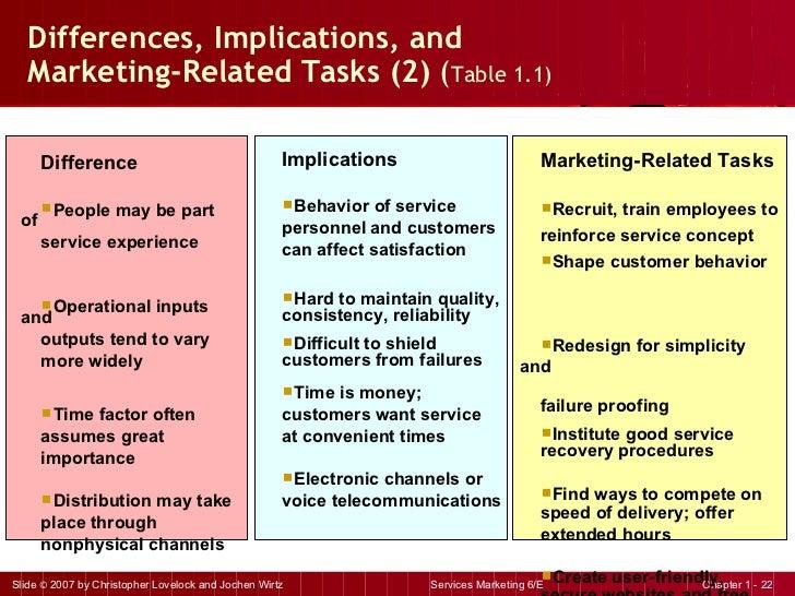 Differences, Implications, and  Marketing-Related Tasks (2)  ( Table 1.1) <ul><li>Implications </li></ul><ul><li>Behavior ...