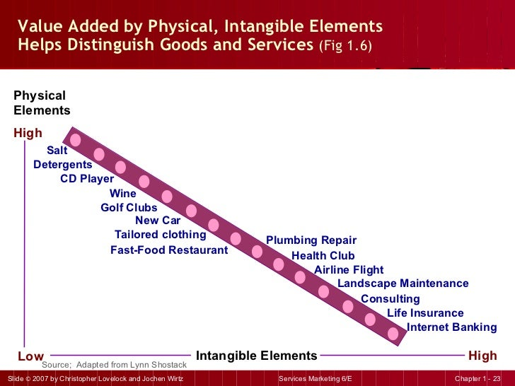 Value Added by Physical, Intangible Elements  Helps Distinguish Goods and Services  (Fig 1.6) Physical Elements   High Low...