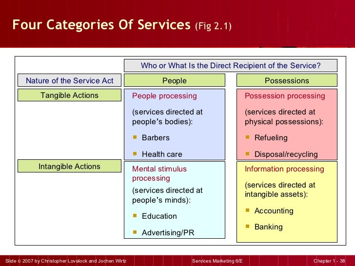 Four Categories Of Services  (Fig 2.1) <ul><li>Information processing </li></ul><ul><li>(services directed at intangible a...