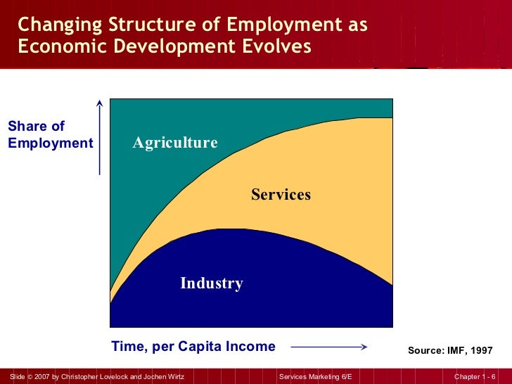 Changing Structure of Employment as Economic Development Evolves Industry Services Agriculture Time, per Capita Income Sha...