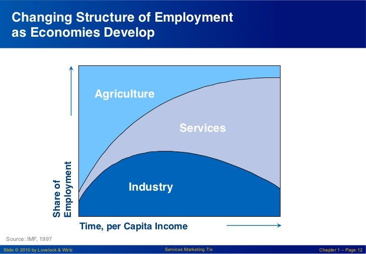 Changing Structure of Employment   as Economies Develop !                                       Agriculture!              ...