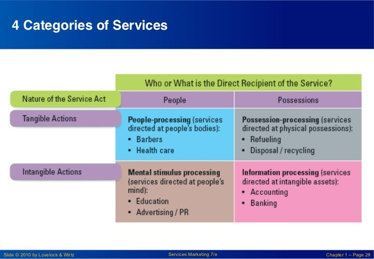 4 Categories of Services!Slide © 2010 by Lovelock & Wirtz   Services Marketing 7/e   Chapter 1 – Page 28