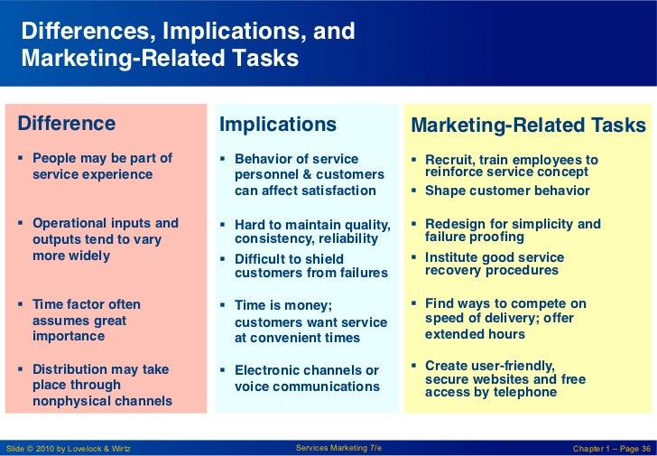 """Differences, Implications, and    Marketing-Related Tasks """"  Difference!                      Implications!              ..."""