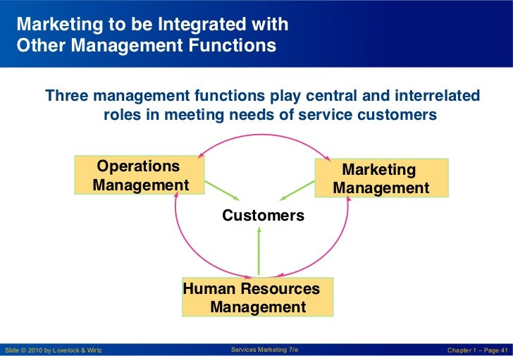 """Marketing to be Integrated with   Other Management Functions """"             Three management functions play central and int..."""