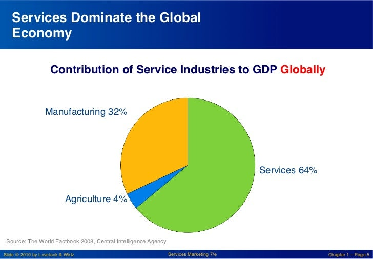 Services Dominate the Global   Economy!                     Contribution of Service Industries to GDP Globally!           ...